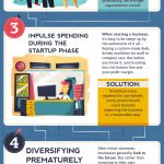 6 Common Mistakes Business Owners Make [Infographic]